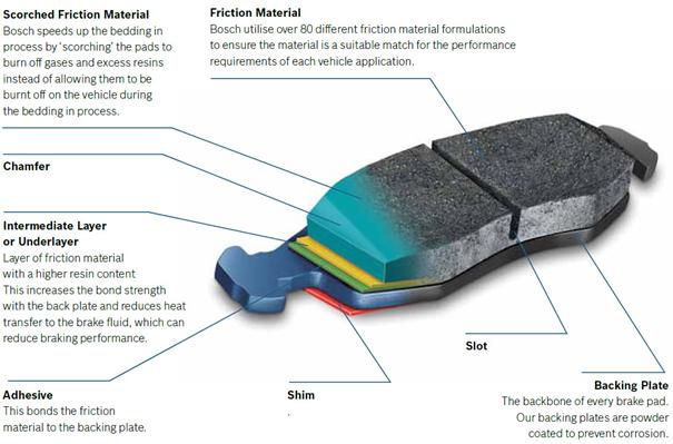 Brake Rotor Material : Car brakes p g motors