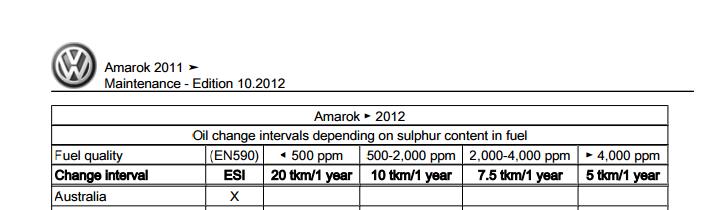 Volkswagen Amarok Service Schedule Q18 | P & G Motors
